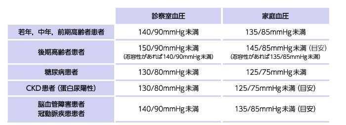 高血圧治療ガイドライン2014