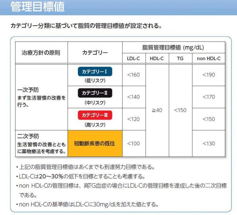2012年日本動脈硬化学会のガイドライン
