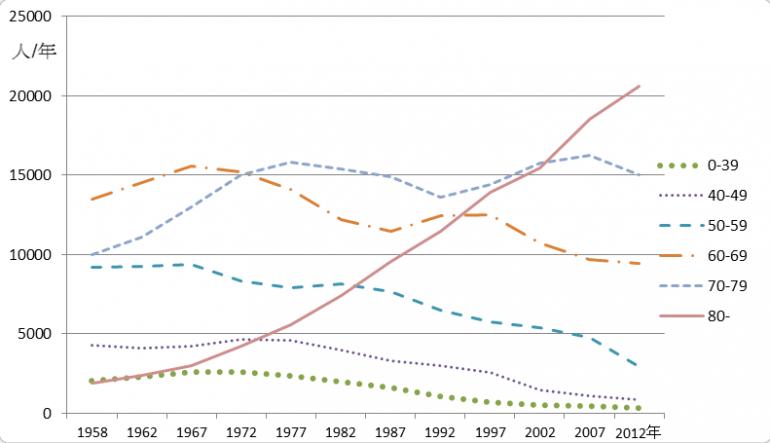 図:独立行政法人 国立がん研究センター がん対策情報センター Cancer Static 2013 より編集